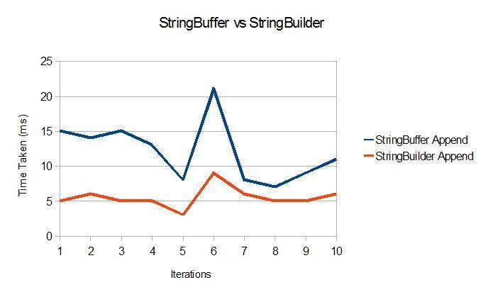 String vs StringBuffer vs StringBuilder in Java - slothparadise