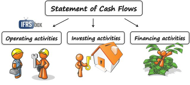 How to Prepare Statement of Cash Flows in 7 Steps - IFRSbox