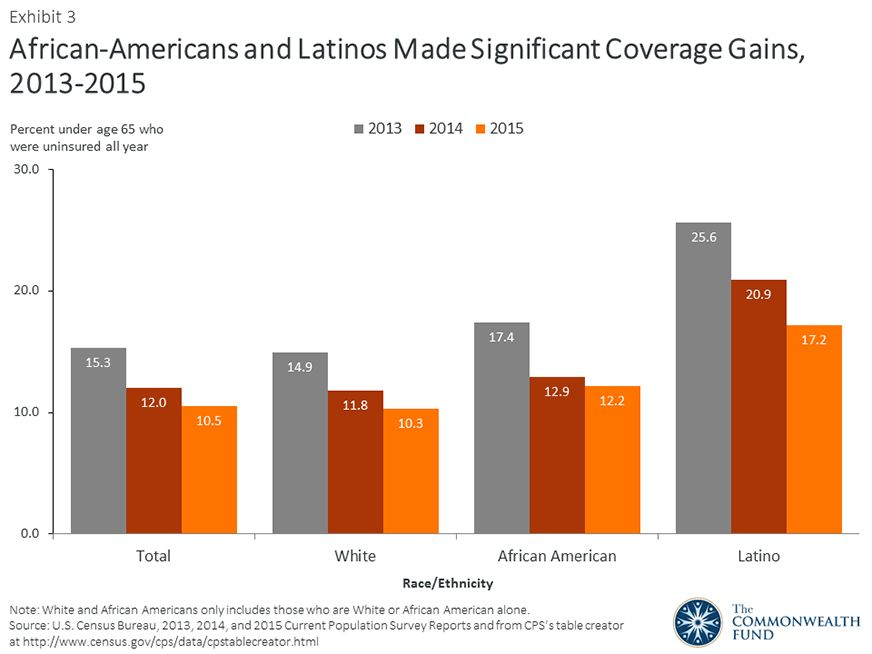 New U.S. Census Data Show the Number of Uninsured Americans ...