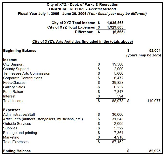 Example Financial Statements - Tennessee Arts Commission