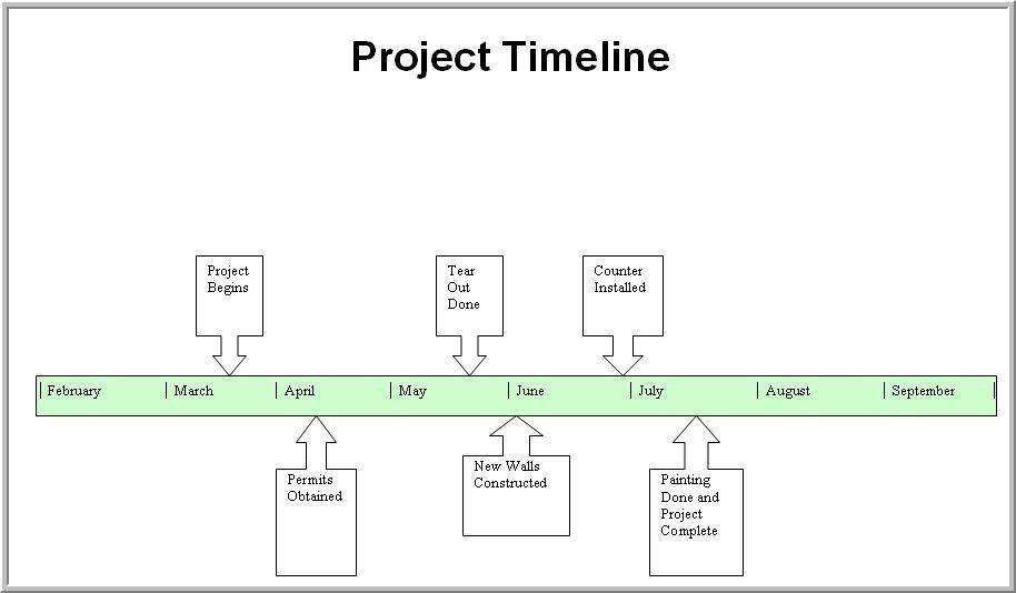 Control Center > Website Design > Sample Modules > Timeline ...