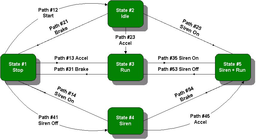 State Diagram of Example 3