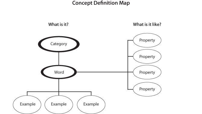 Concept Definition Map | DHH Resources for Teachers | UMN