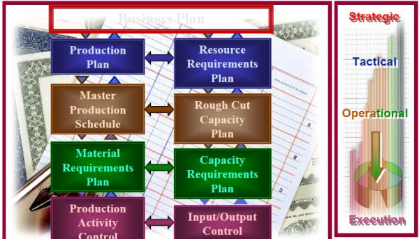 Production Planning Vs. Master Scheduling | John Tunstall | Pulse ...