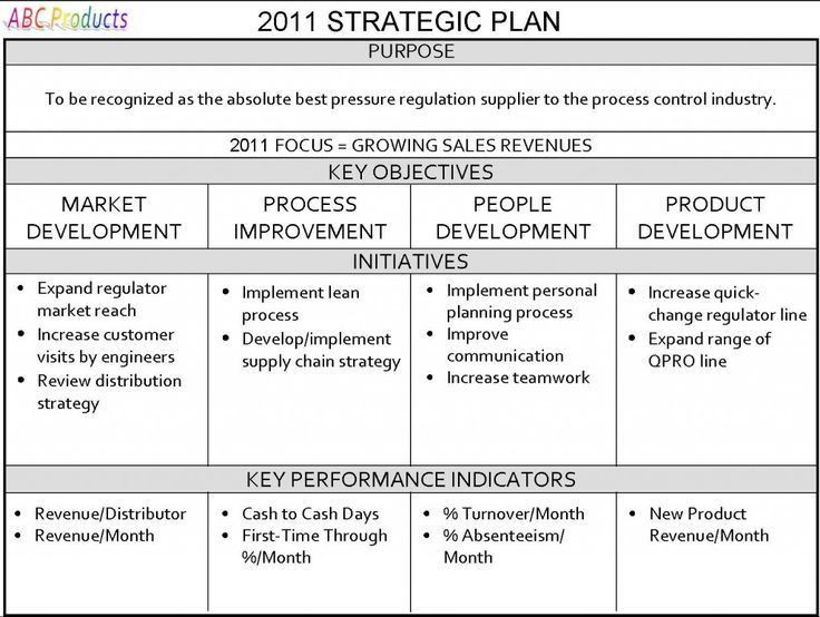 19+ Small Business Strategic Planning Template | Small Business ...