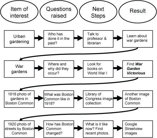 Asking Good Questions - Learning Historical Research