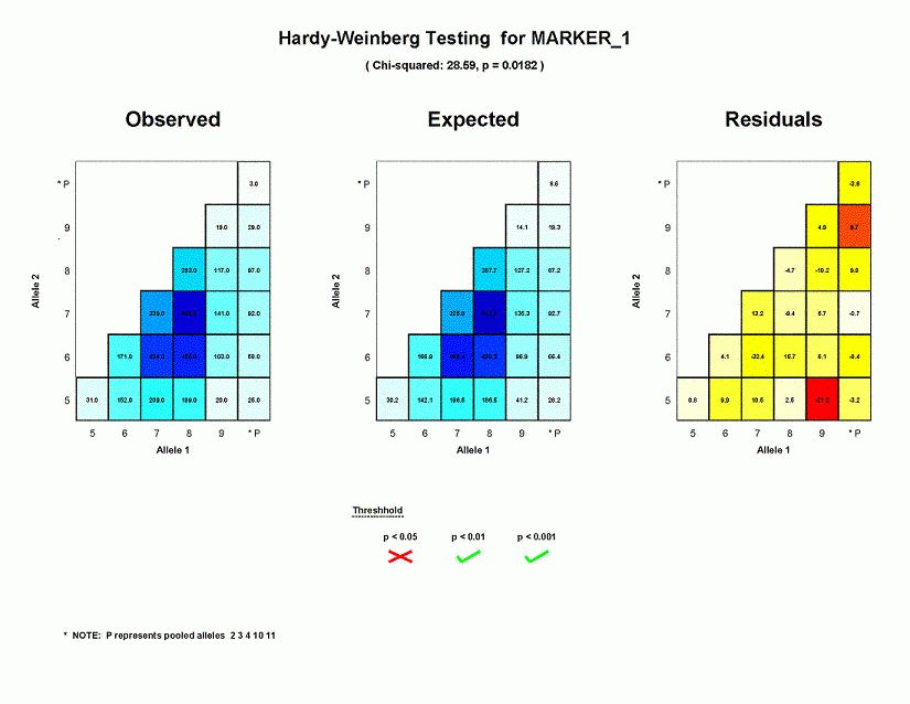 PEDSTATS Tutorial - Graphical output for Hardy-Weinberg Tests