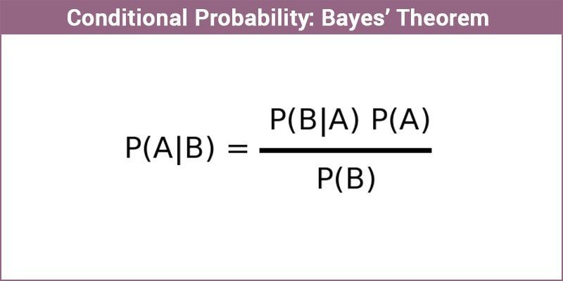 Bayes Theorem | Conditional Probability | Solved Examples