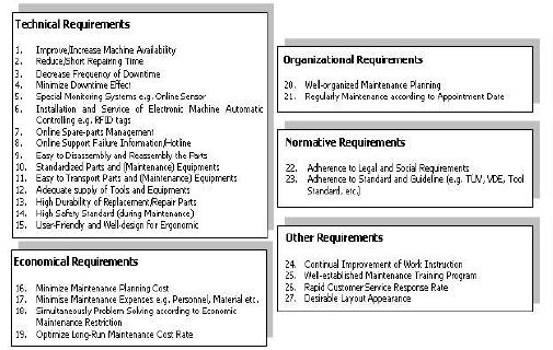 Customer Requirements regarding to In-plant Logistic Systems ...