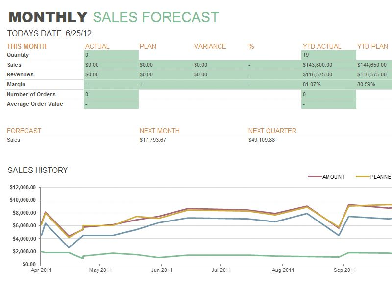 Monthly sales report - Office Templates