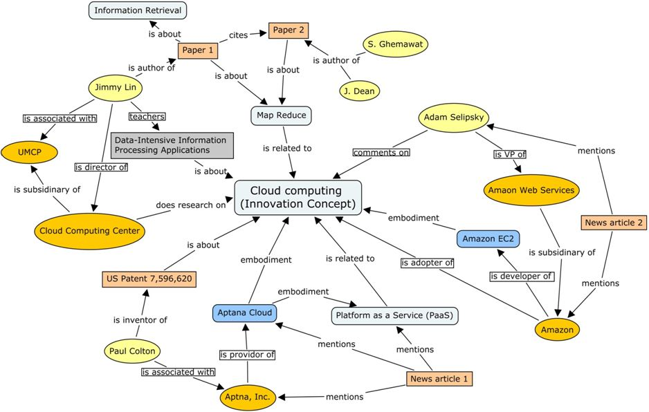 Example Ontology | PhD research | Pinterest