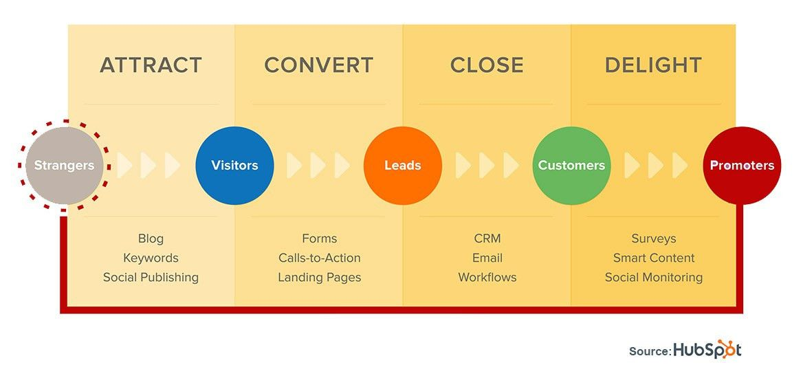 How Inbound Marketing Can Develop Commercial Cleaning Leads | New ...