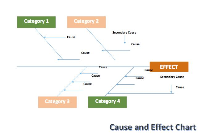 Cause and Effect Chart (Fishbone) Template | Microsoft Word Templates