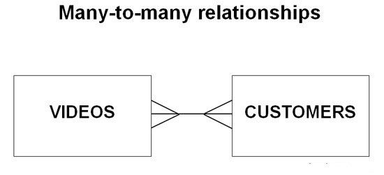 Many-to-many relationships – Computer Science