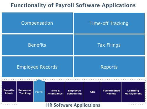 Top Payroll Software - 2017 Reviews, Pricing & Demos