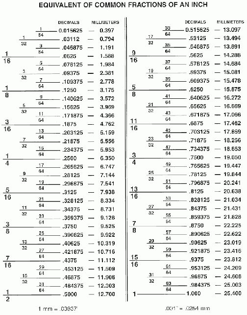 Fractional decimal conversion charts. | Mechanic's Corner ...