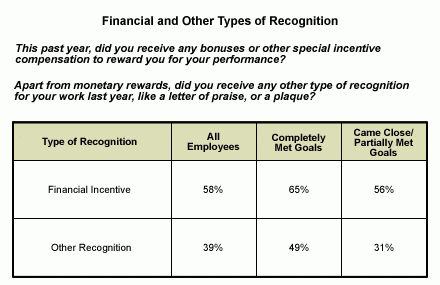Employee Recognition and the Bottom Line