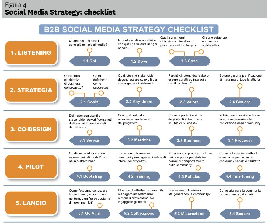 Enterprise Strategy, Policy and Governance for Social Media