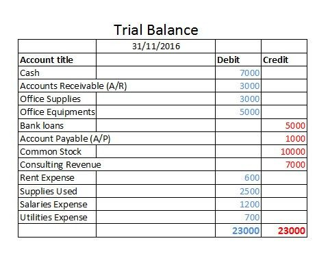 Trial Balance Sheet in Accounting Reports