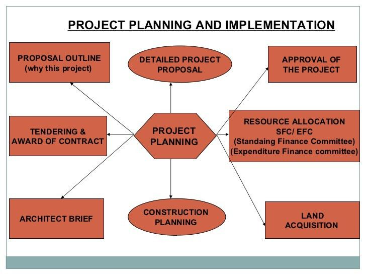 19+ Construction Project Management Proposal Template | Planning ...