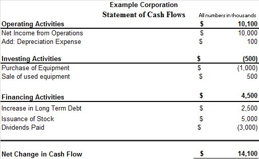 Statement of Cash Flows Introduction - Accounting