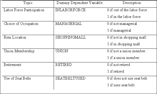 Introductory Econometrics Chapter 22: Dummy Dependent Variable Models
