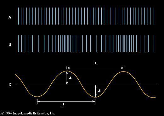 amplitude | physics | Britannica.com