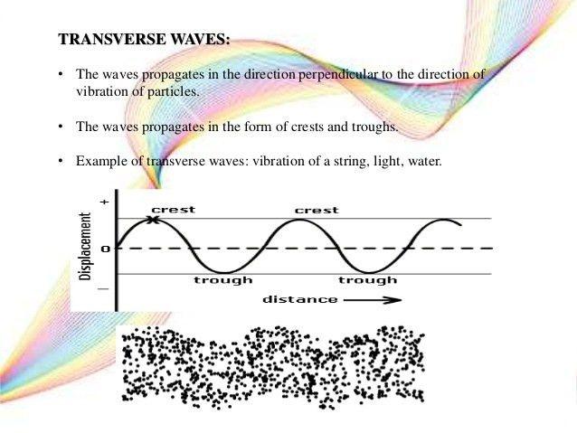 progressive wave