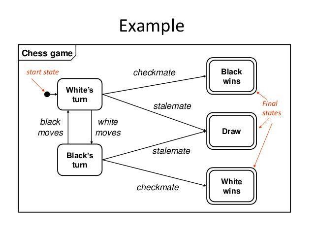 state modeling In UML