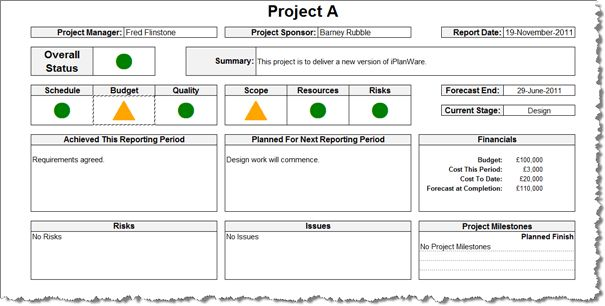 Employee Template and Project Planning - Google+