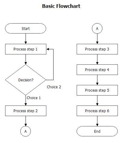Basic Flow Chart | BreezeTree