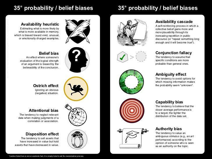 Cognitive biases -_the_royal_society_of_account_planning's_visual_stu…