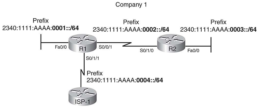Chapter 17: IP Version 6 | Network World