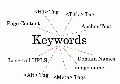 Keyword Research and Targeting For Insurance Agents - Lead Heroes