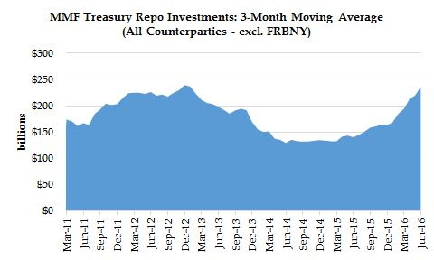 Examining Changes in the Treasury Repo Market after the Financial ...