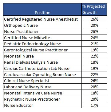 Top Nursing Specialties According to Salary - Nursing Classes Online