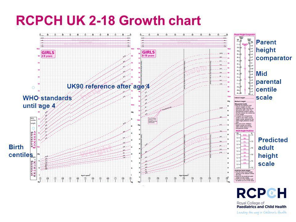 Understanding growth and puberty using the RCPCH UK 2-18 growth ...
