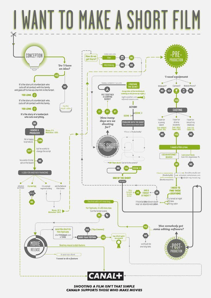 14 best Organigramme images on Pinterest | Flowchart, Film making ...