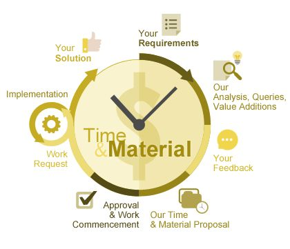 Time and material (T&M) pricing