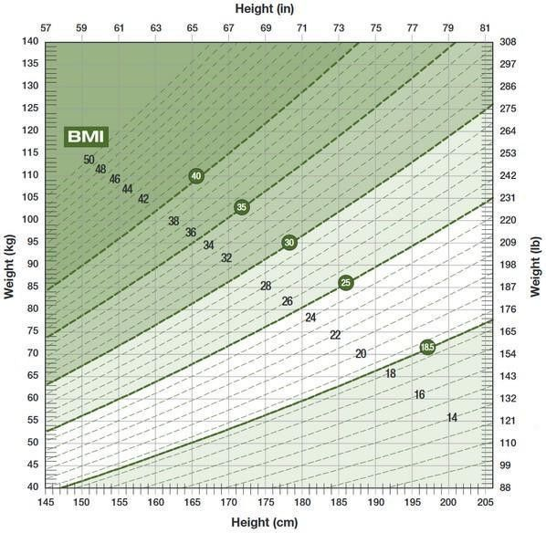 Canadian Guidelines for Body Weight Classification in Adults ...