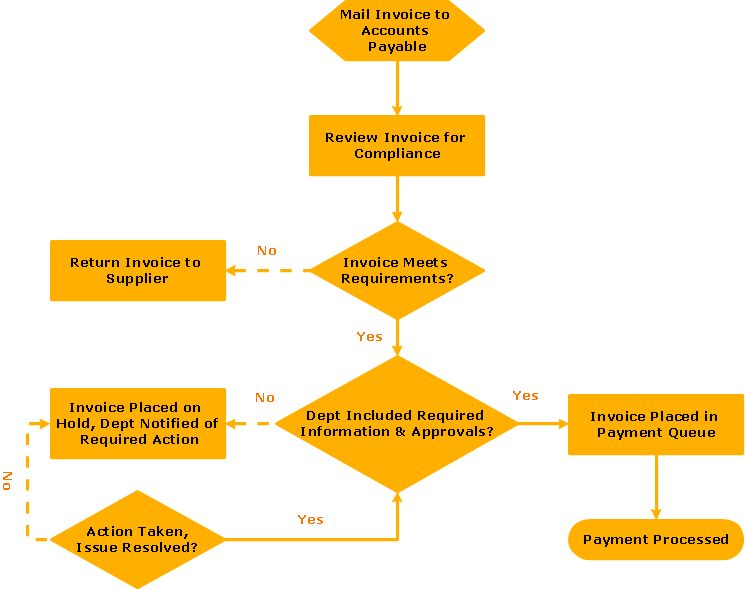 Invoice payment process - Flowchart | Accounting Flowchart ...