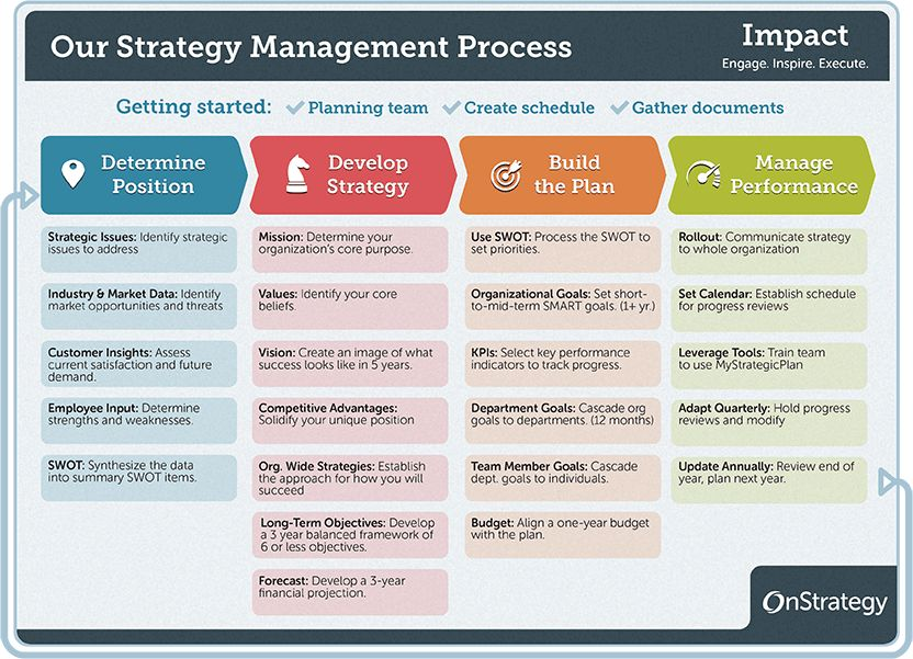 4-Phase Guide to Strategic Planning Process Basics | OnStrategy