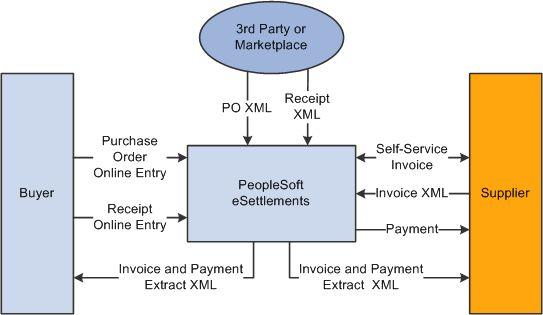 PeopleSoft Enterprise eSettlements 9.1 PeopleBook