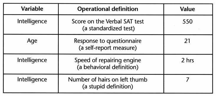 Distinguishing Operational Definitions, Variables, and Values | in ...