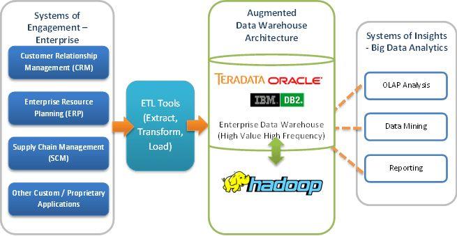 Augment TERADATA with Apache Hadoop | Open Source Data Wareshouse ...