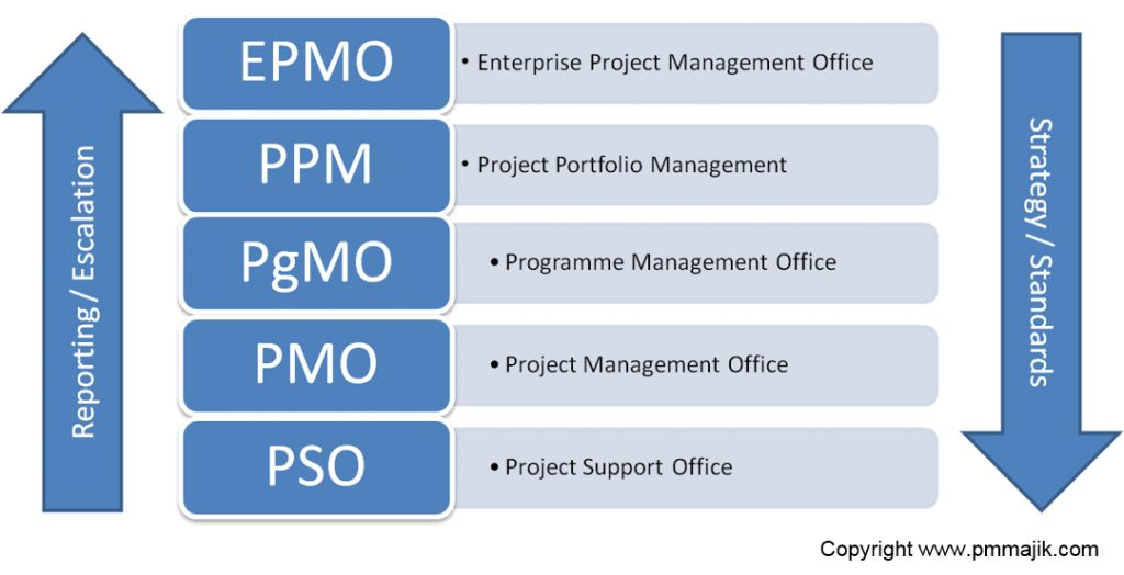 What is a project management office (PMO)? - PM Majik