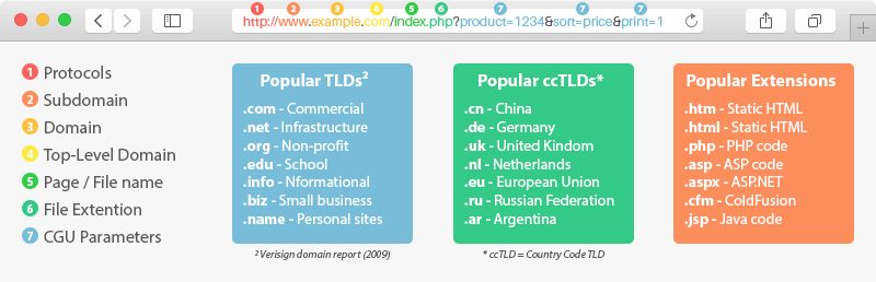 How Short URLs Works | Link Shortening | Tinycc
