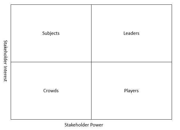 Stakeholder matrix - key matrices for stakeholder analysis
