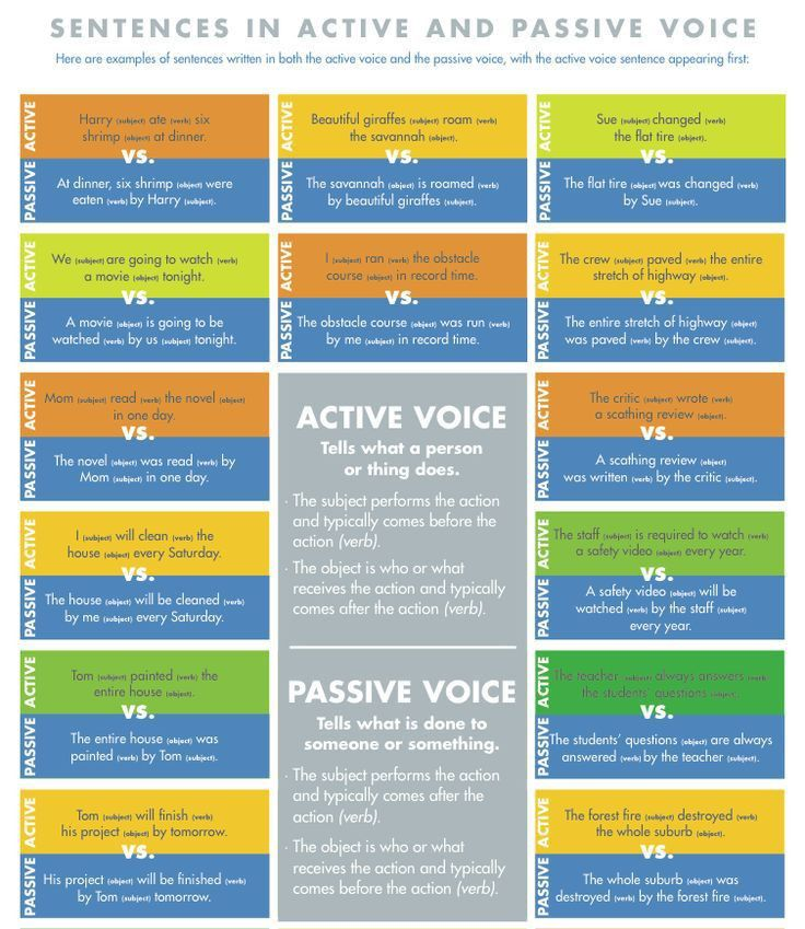 The 25+ best Active voice ideas on Pinterest | Active and passive ...