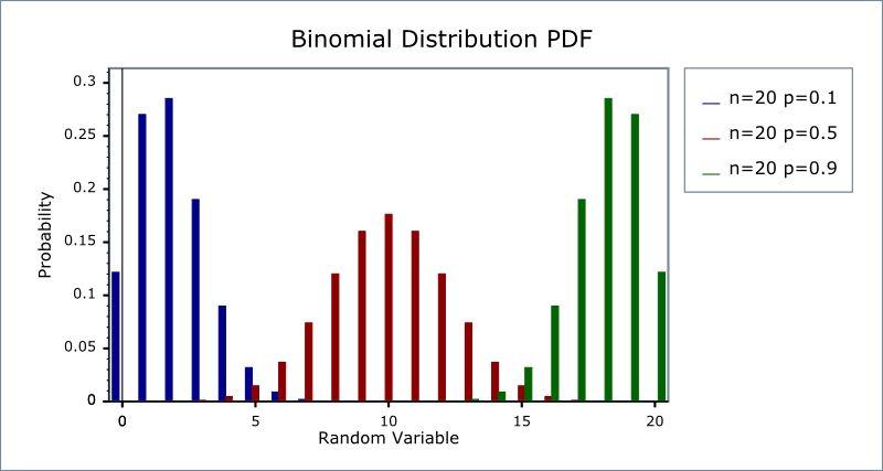 Binomial Distribution - 1.52.0